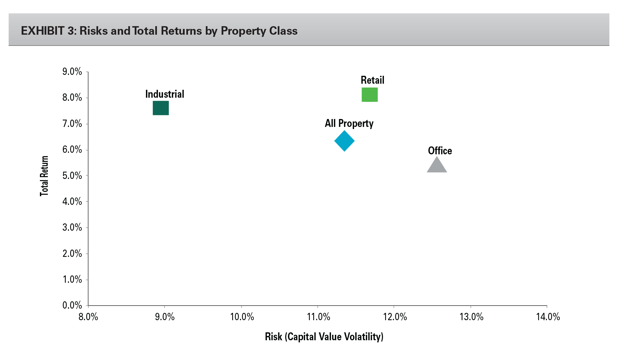 EXHIBIT 3: Risks and Total Returns by Property Class