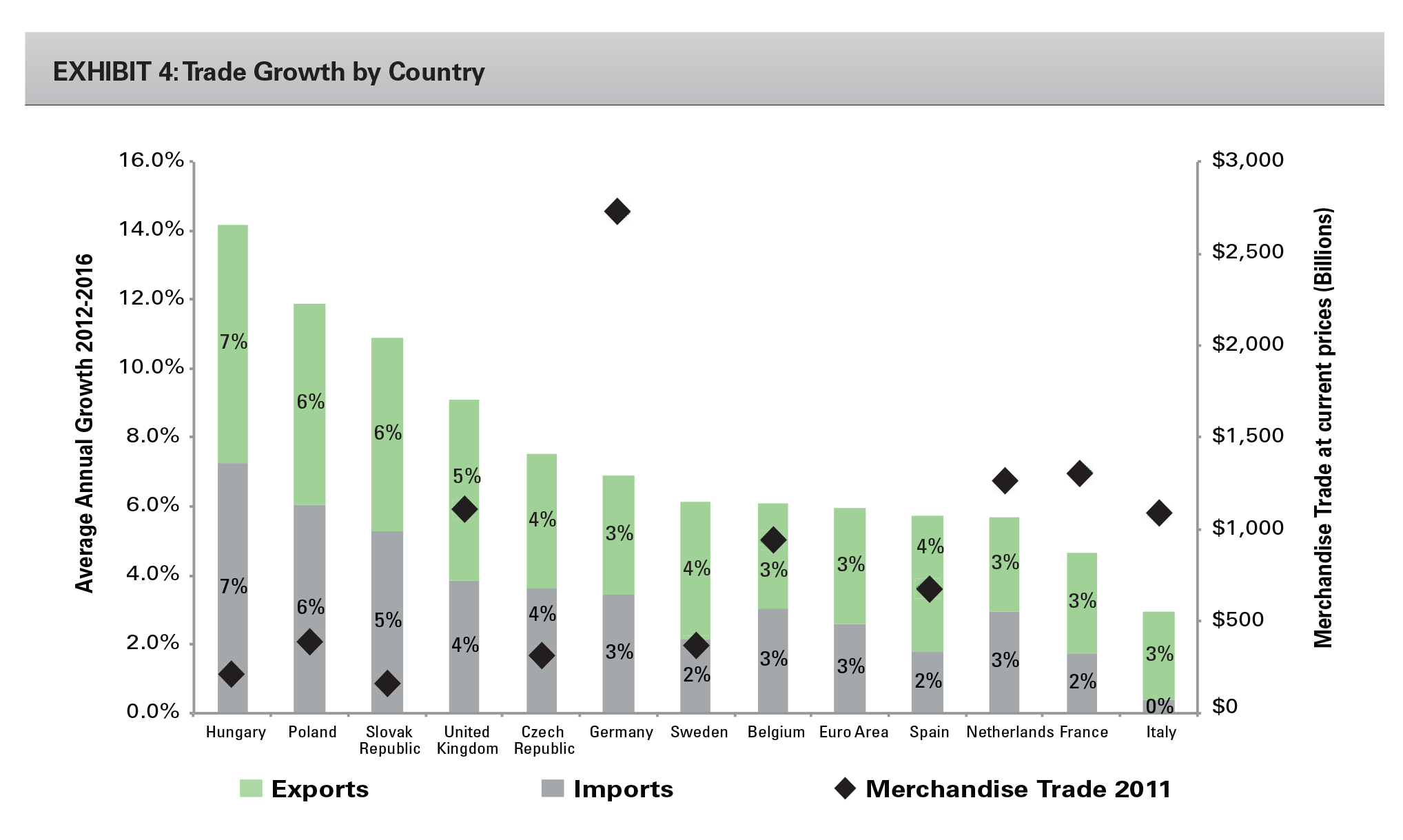 Exhibit 4: Trade Growth by Country