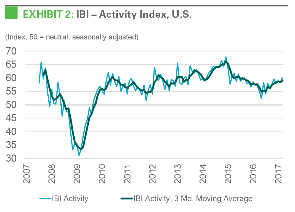 EXHIBIT 2: IBI - Activity Index, U.S.S.
