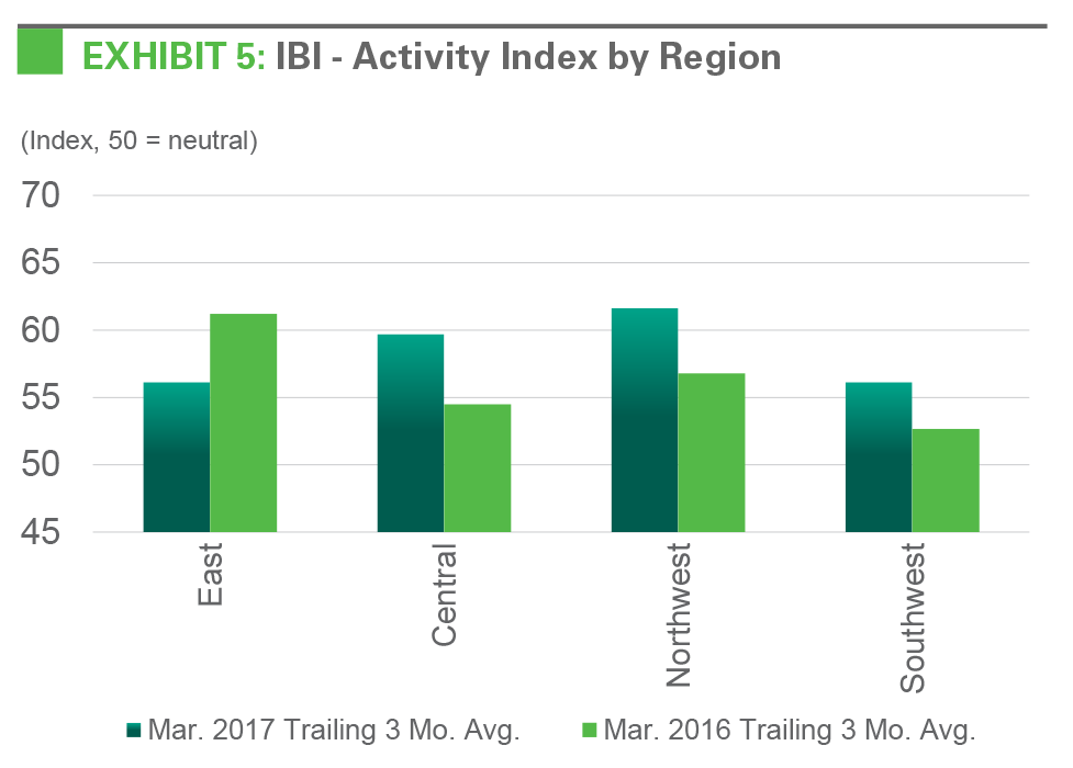 EXHIBIT 5: IBI - Activity Index by Regionry