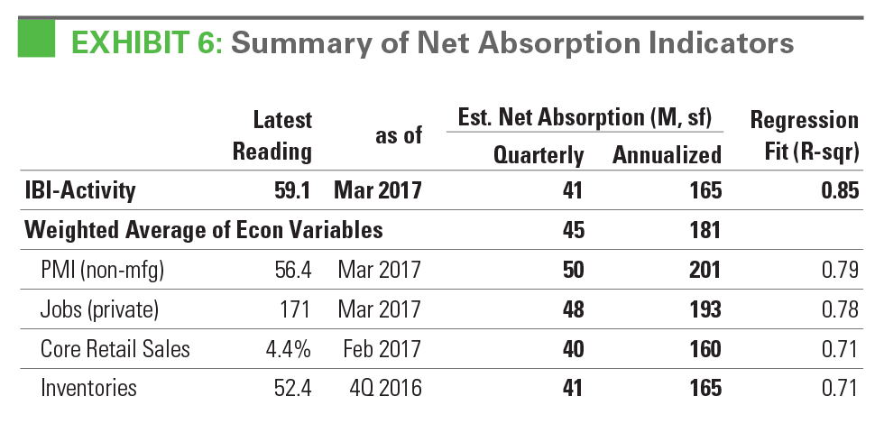 EXHIBIT 6: Summary of Net Absorption Indicators
